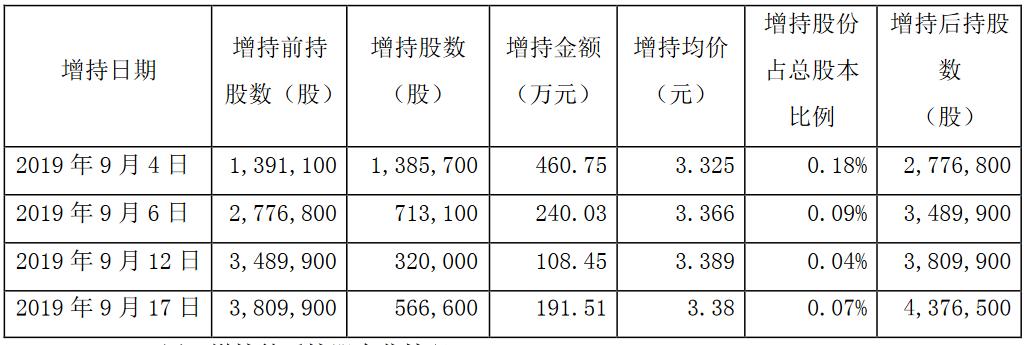廣宇集團:單玲玲累計增持公司股份298.54萬股 金額合計1000.74萬元-中國網地産