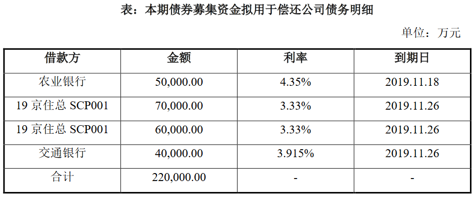 北京住總:擬發行22億元可續期公司債券 用於償還公司債務-中國網地産