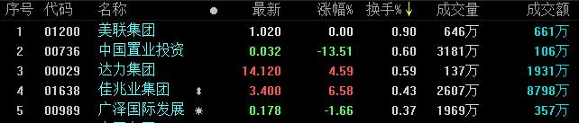 地産股收盤丨恒指低開低走 地産股漲跌參半-中國網地産
