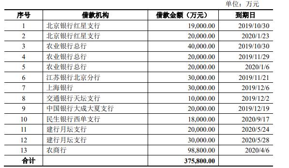 北京建工:拟发行20亿元公司债券 用于偿还有息债务-中国网地产