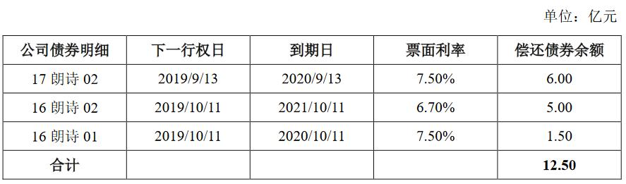 朗诗集团:拟发行12亿元公司债券 票面利率为7.50%-中国网地产