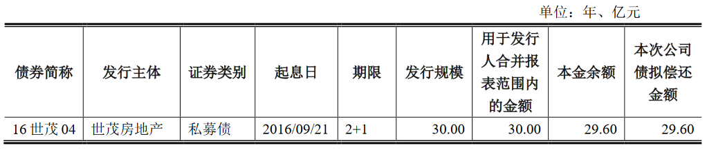 世茂建设29.6亿元公司债券年息确定4.30% 仅发行10亿元-中国网地产