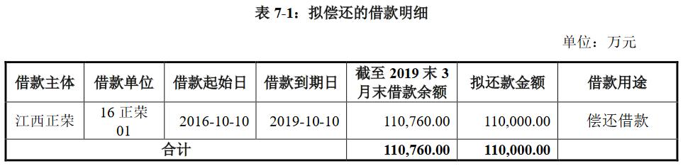 正荣地产:11亿元公司债券募集完成 票面利率7.16%-中国网地产