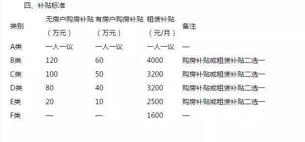 余杭人才新政策!购房最低补贴120万 租房每月4000元-中国网地产