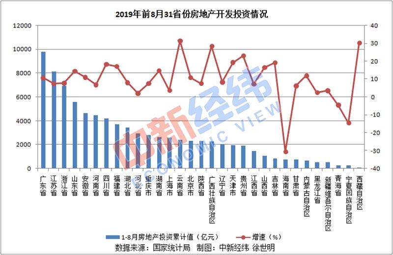 31省份前8月房地产投资:广东近万亿 三地负增长-中国网地产