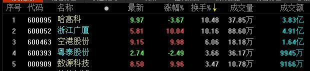 地産股收盤丨滬指縮量收復3000點 粵泰股份跌2.49%-中國網地産