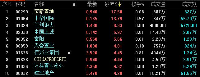地産股收盤丨 恒指五連跌 本週跌幅達3.35%-中國網地産