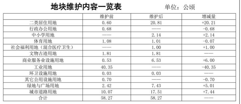 石家庄华药、天同地块控规  增加约400亩住宅用地-中国网地产