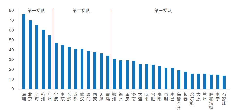 中国城市人才生态指数报告:杭州宁波上演