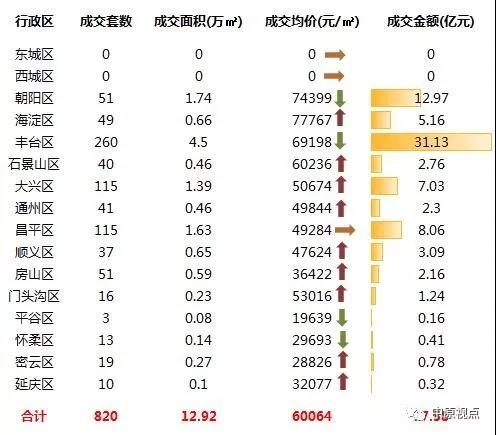 上周北京新建住宅市场成交77.58亿元 环比前一周成上涨6成-中国网地产