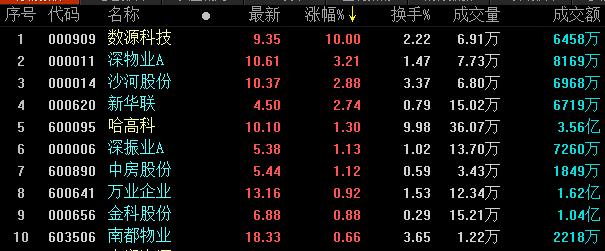 地产股收盘丨两市尾盘跌幅收窄 地产股全面收跌-中国网地产