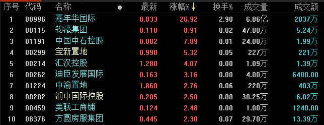 地产股收盘丨恒指连续6个交易日下跌 今日收跌0.81%-中国网地产