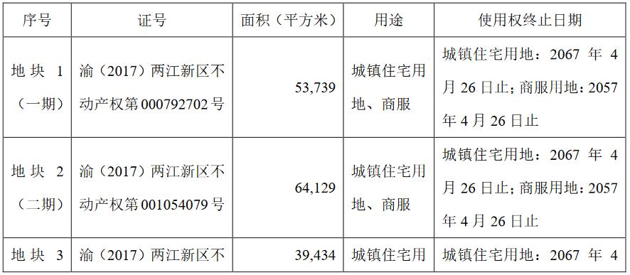 蓝光发展:重庆中泓拟17.8亿元收购重庆华景域100%的股权-中国网地产