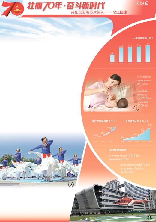 """人民日报:70年 中国创造了健康领域""""中国奇迹""""-中国网地产"""
