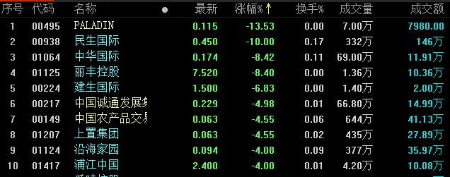 地产股收盘丨恒指尾盘小幅拉升 雅生活服务收涨8%-中国网地产