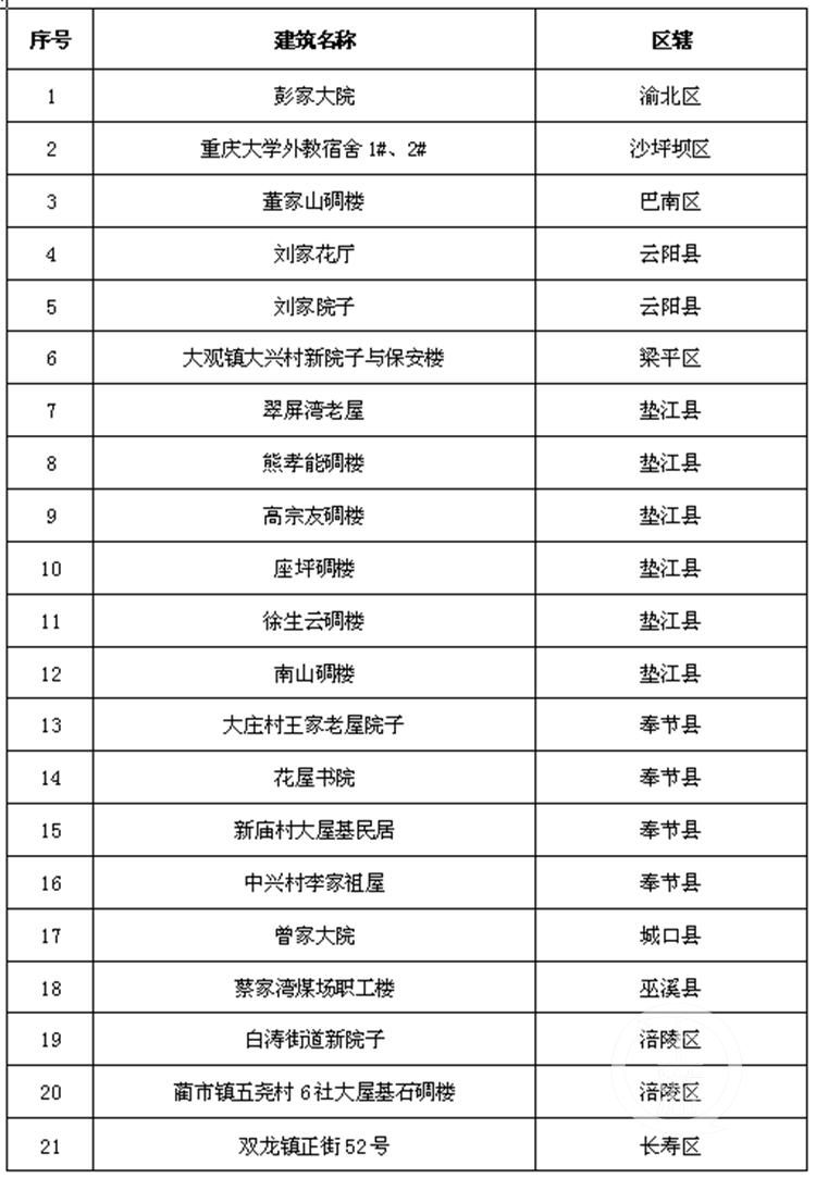 130處老建築獲評重慶市第三批歷史建築 重慶大禮堂東樓、文化宮大劇院上榜-中國網地産
