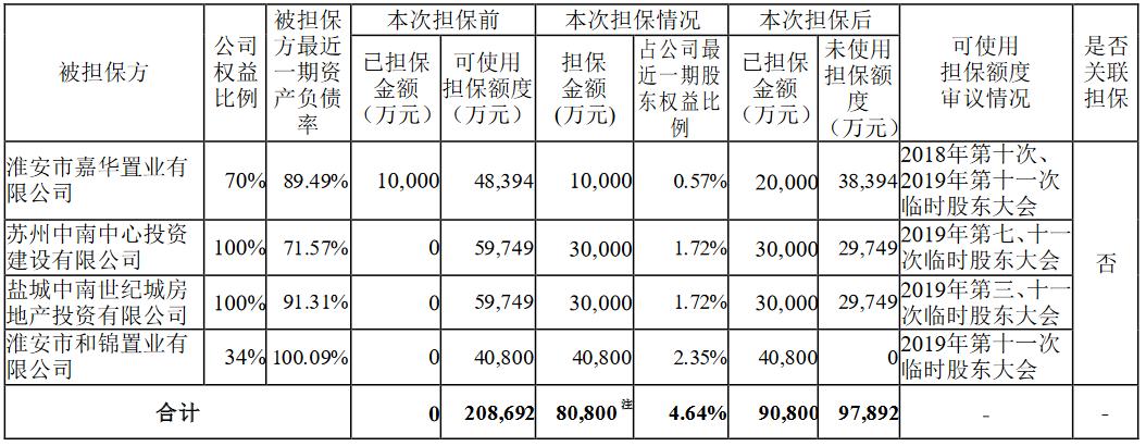 中南建设:为多家控股子公司提供总额8.08亿元担保-中国网地产