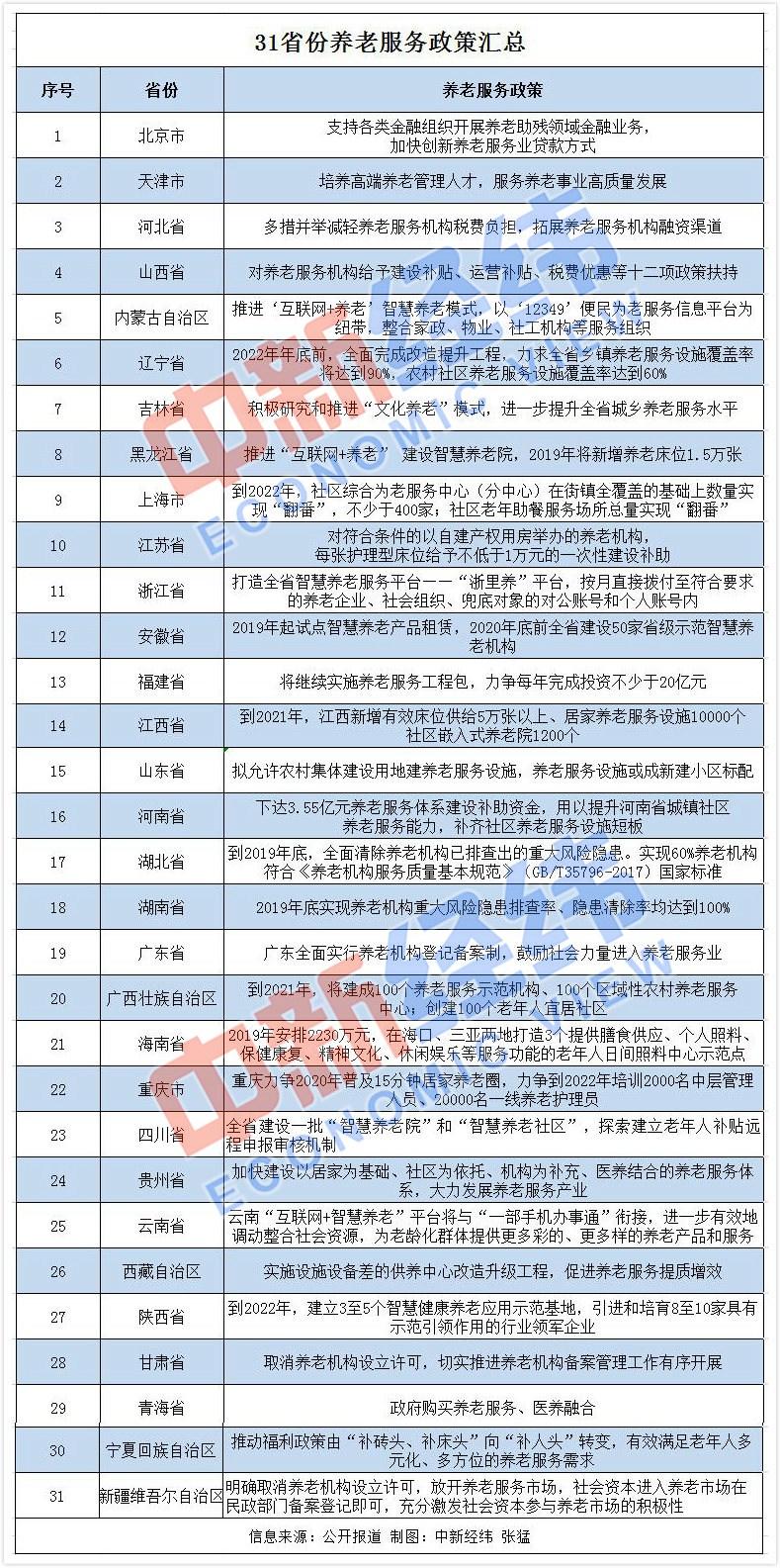 31省养老服务方针都出炉 法定喊话扩大供给-中国网地产
