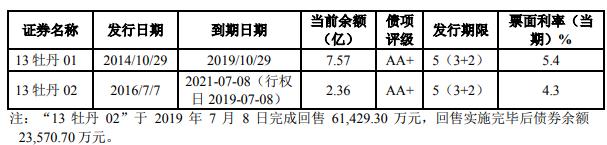 黑牡丹:10亿元公司债券将在上交所上市 票面利率5.18%-中国网地产