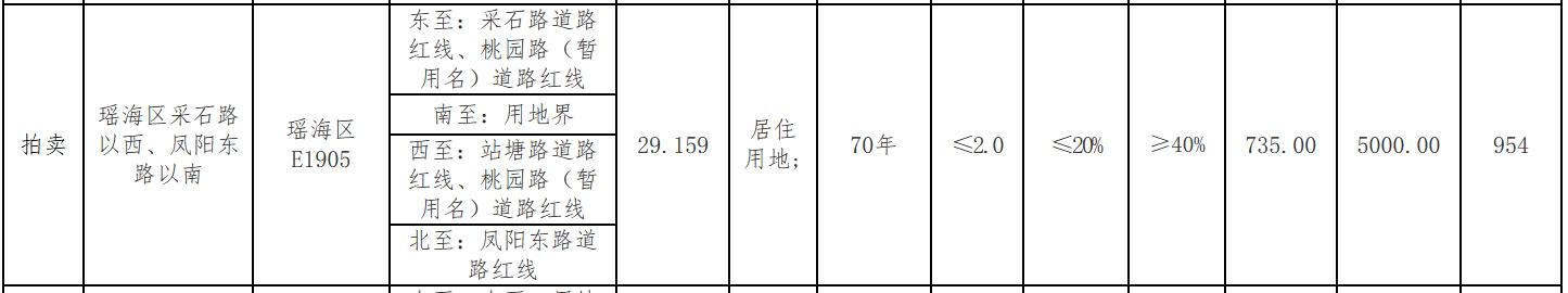 融僑2.77億元競得合肥一宗宅地 溢價率29.39%-中國網地産