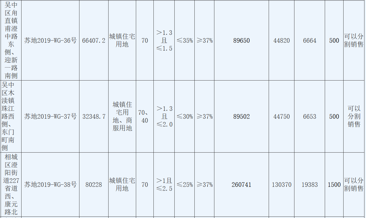 苏州7宗涉宅用地揽金94.3亿元 美的底价4.4亿元摘得一宗-中国网地产