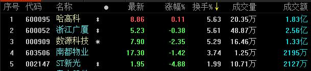 地产股收盘丨两市冲高回落 保利地产涨5.66%-中国网地产