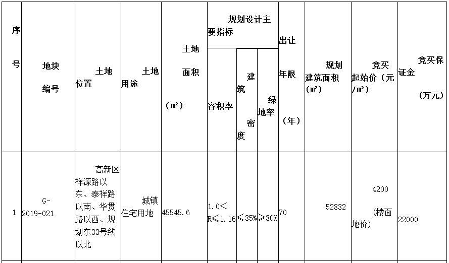 青岛市高新区5宗地块成功出让 金茂3.2亿元摘得-中国网地产