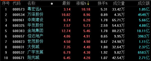地产股收盘丨沪指探底反弹回升 两市成交量持续低迷-中国网地产