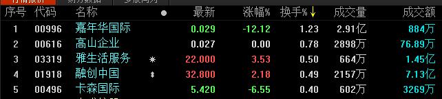 地产股收盘丨恒生指数收跌0.81% 皇冠环球集团涨10.86%-中国网地产