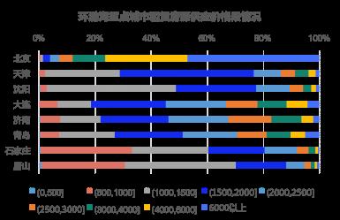 58同城、安居客发布环渤海楼市报告:北京住宅投资增速领先 热点城市房价平稳-中国网地产
