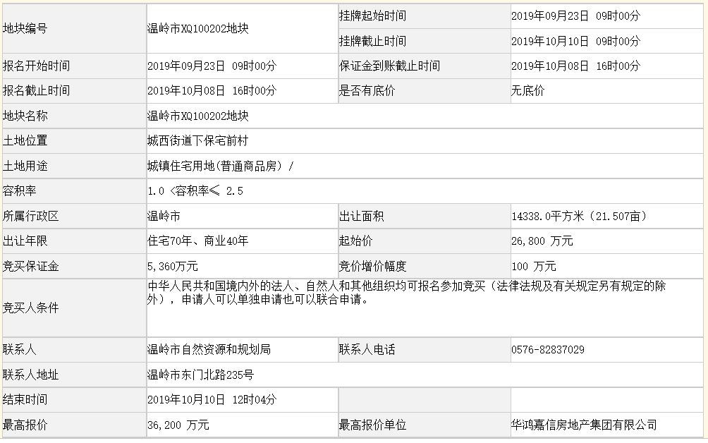 华鸿嘉信3.62亿元竞得浙江台州一宗商住用地 溢价率35.07%-中国网地产