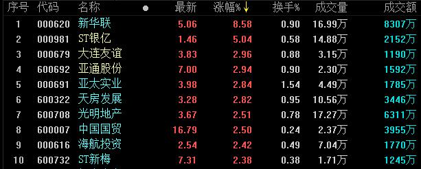 地产股收盘丨两市全天一路走强 新华联涨8.58%-中国网地产