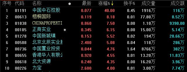 地产股收盘丨恒生指数收涨0.10% 全日成交790.81亿元-中国网地产