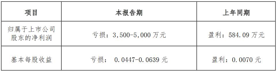 京汉股份:前三季度归属股东净亏损3500-5000万元-中国网地产