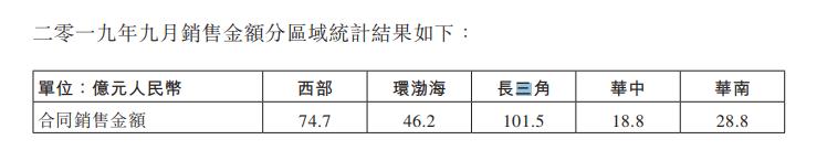 龙湖集团:前9月合约销售金额1746.2亿元-中国网地产