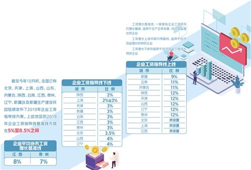 企业工资怎么涨有说法了 多地发布企业工资指导线方案-中国网地产
