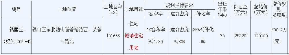 旭辉12.91亿元底价摘得江苏无锡一宗住宅用地-中国网地产