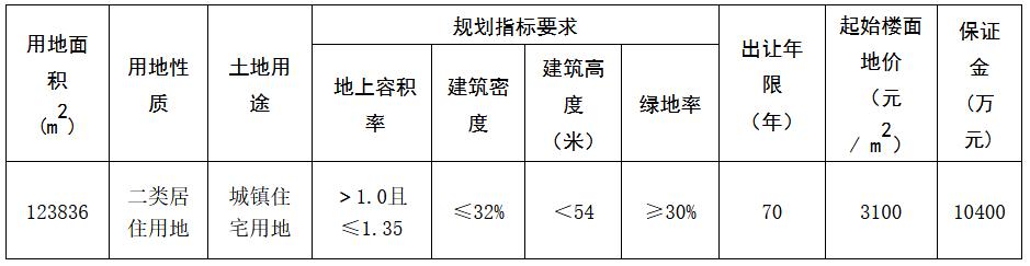 浙江寧波1宗住宅用地5.27億元成功出讓-中國網地産