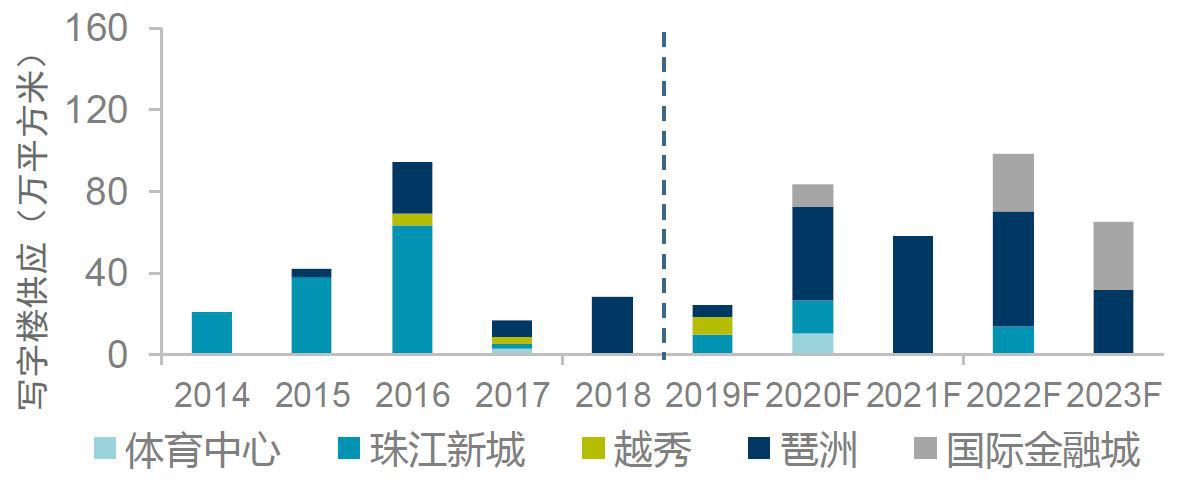 机构:三季度广州写字楼空置率再创历史新低-中国网地产