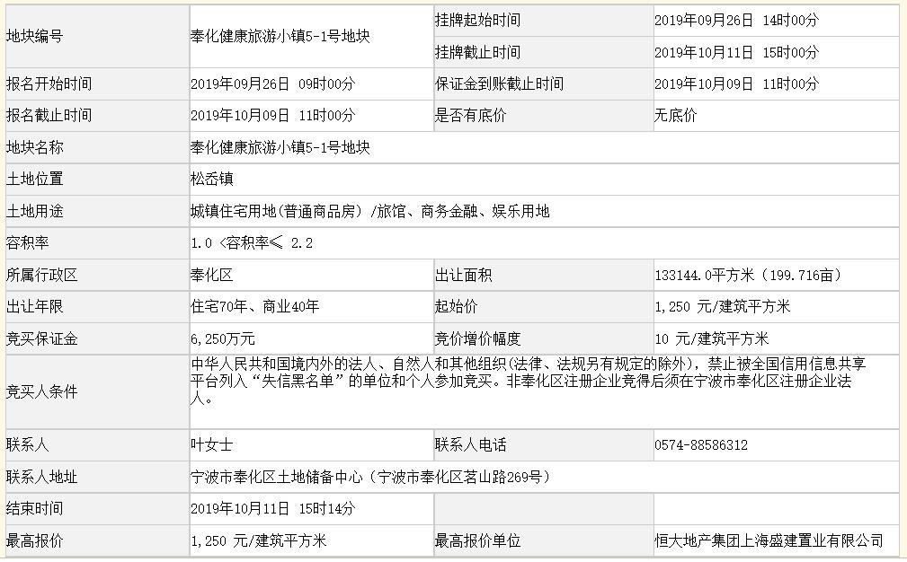恒大底價3.66億元摘得寧波一宗商住用地 樓面價1250元/㎡-中國網地産