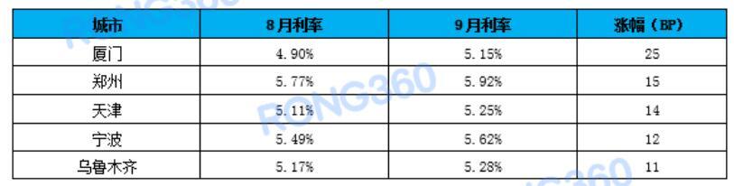 9月23城首套房贷利率有所上涨 厦门涨幅最大-中国网地产