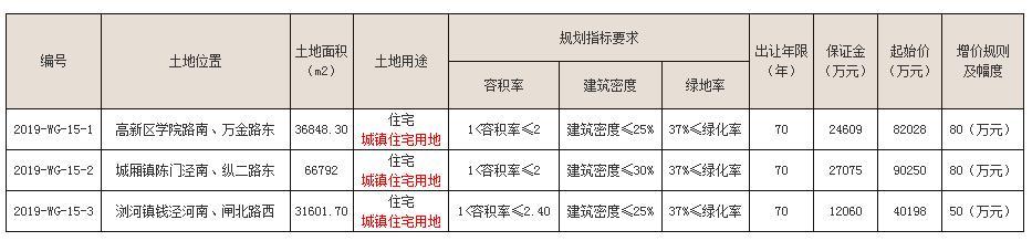 江苏苏州3宗住宅用地成功出让 总成交金额22.42亿元-中国网地产