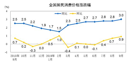 统计局:2019年9月份居民消费价格同比上涨3.0% 居住价格同比上涨0.7%-中国网地产