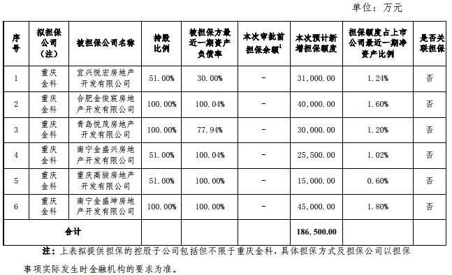 金科股份:重庆金科拟为6家子公司提供18.65亿元担保-中国网地产