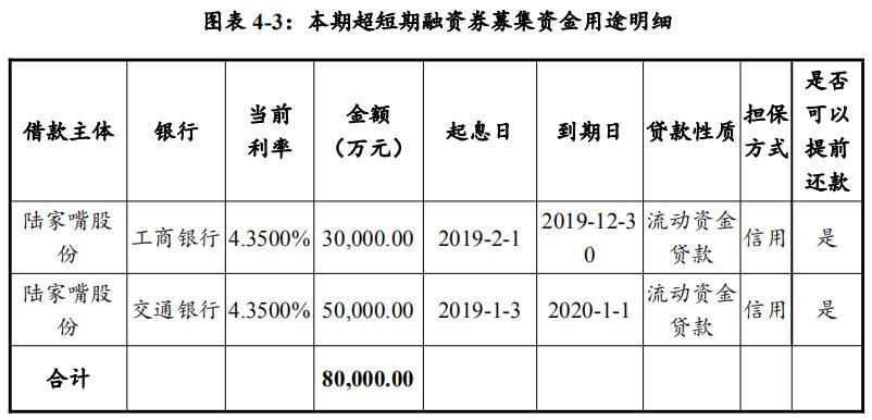 陆家嘴:成功发行8亿元超短期融资券 利率2.98%-中国网地产