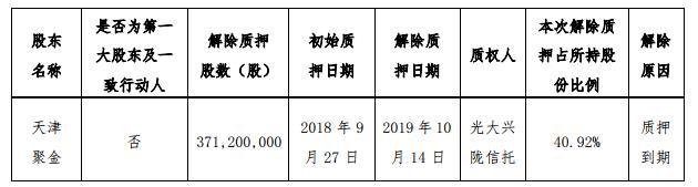 金科股份:天津聚金解除质押3.71亿股无限售流通A股-中国网地产