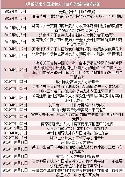 今年已有超150个城市发布人才政策 抢人还是卖房?-中国网地产