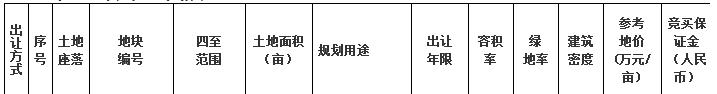 合肥3宗地7.7亿元成交 蓝城4.41亿元竞得2宗-中国网地产