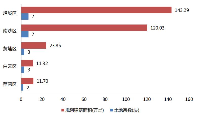 機構:三季度廣州土地出讓金達327.7億元 同比增273.6%-中國網地産