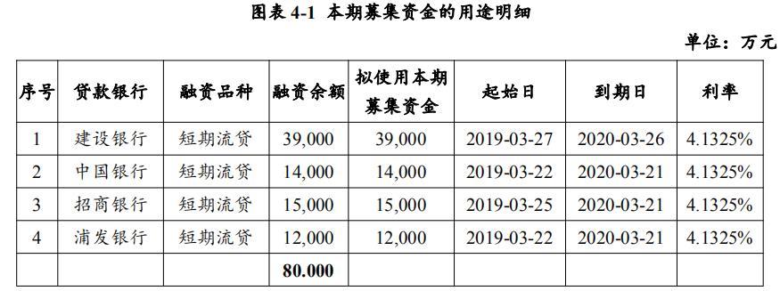 张江高科:拟发行8亿元超短期融资券 用于偿还存量银行贷款-中国网地产